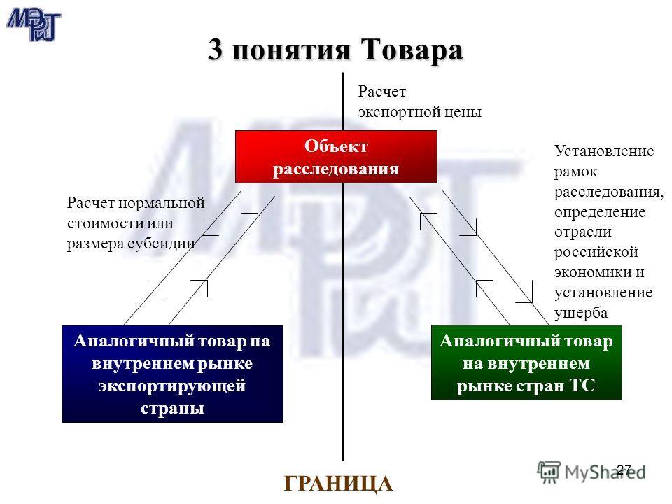 27 3 понятия Товара Аналогичный товар на внутреннем рынке экспортирующей страны Аналогичный товар на внутреннем рынке стран ТС Расчет нормальной стоимости или размера субсидии Установление рамок расследования, определение отрасли российской экономики