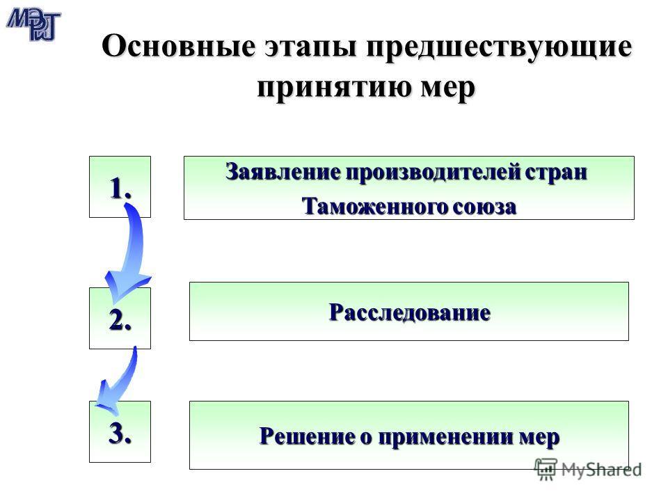 3. 2. Основные этапы предшествующие принятию мер 1. Заявление производителей стран Таможенного союза Расследование Решение о применении мер
