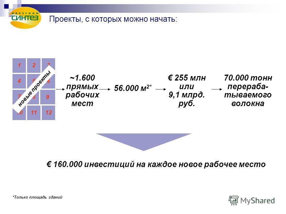 123 456 78 9 101112 ~1.600 прямых рабочих мест 56.000 м 2* 255 млн или 9,1 млрд. руб. новые проекты 160.000 инвестиций на каждое новое рабочее место 70.000 тонн перераба- тываемого волокна *Только площадь зданий Проекты, с которых можно начать: