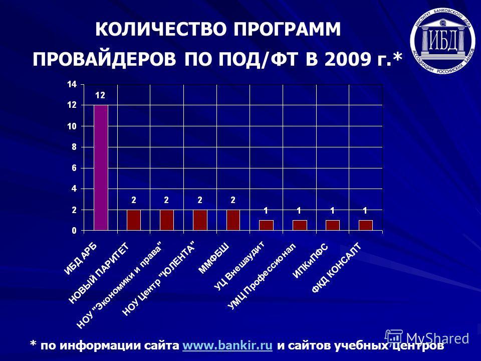 КОЛИЧЕСТВО ПРОГРАММ ПРОВАЙДЕРОВ ПО ПОД/ФТ В 2009 г.* * по информации сайта www.bankir.ru и сайтов учебных центровwww.bankir.ru