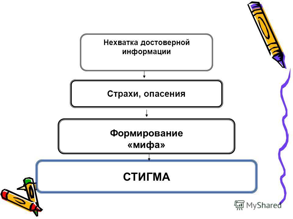Нехватка достоверной информации СТИГМА Страхи, опасения Формирование «мифа»