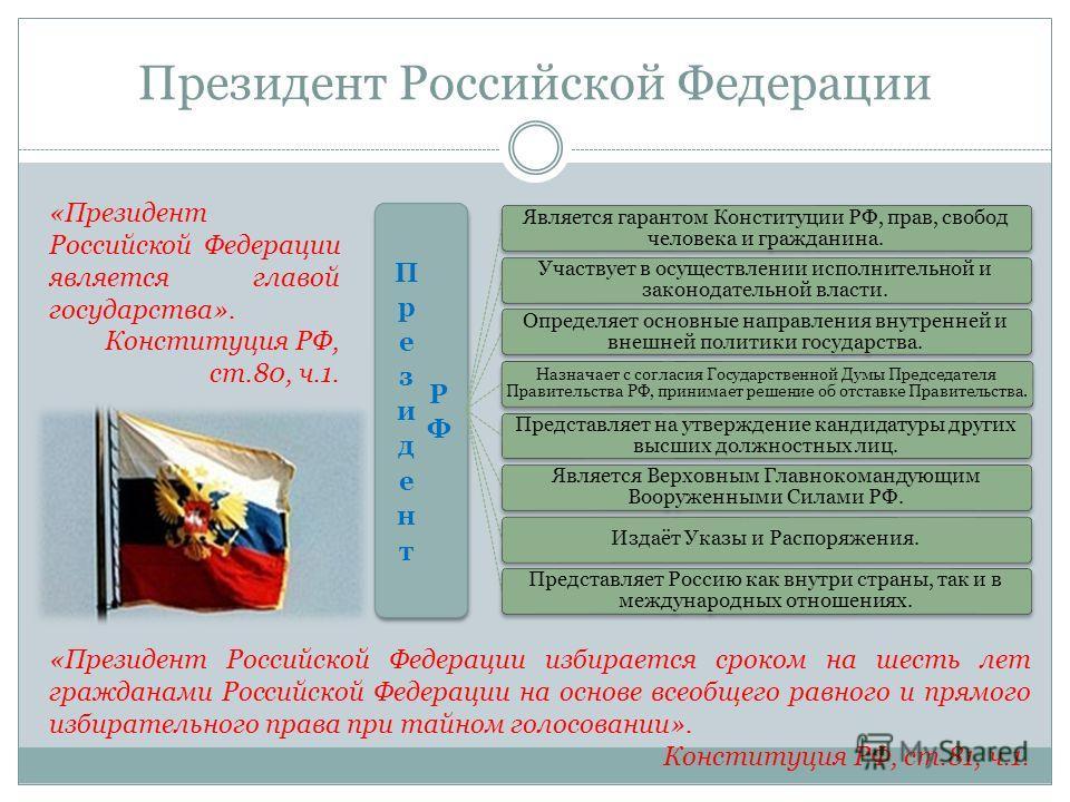 Президент Российской Федерации Является гарантом Конституции РФ, прав, свобод человека и гражданина. Участвует в осуществлении исполнительной и законодательной власти. Определяет основные направления внутренней и внешней политики государства. Назнача