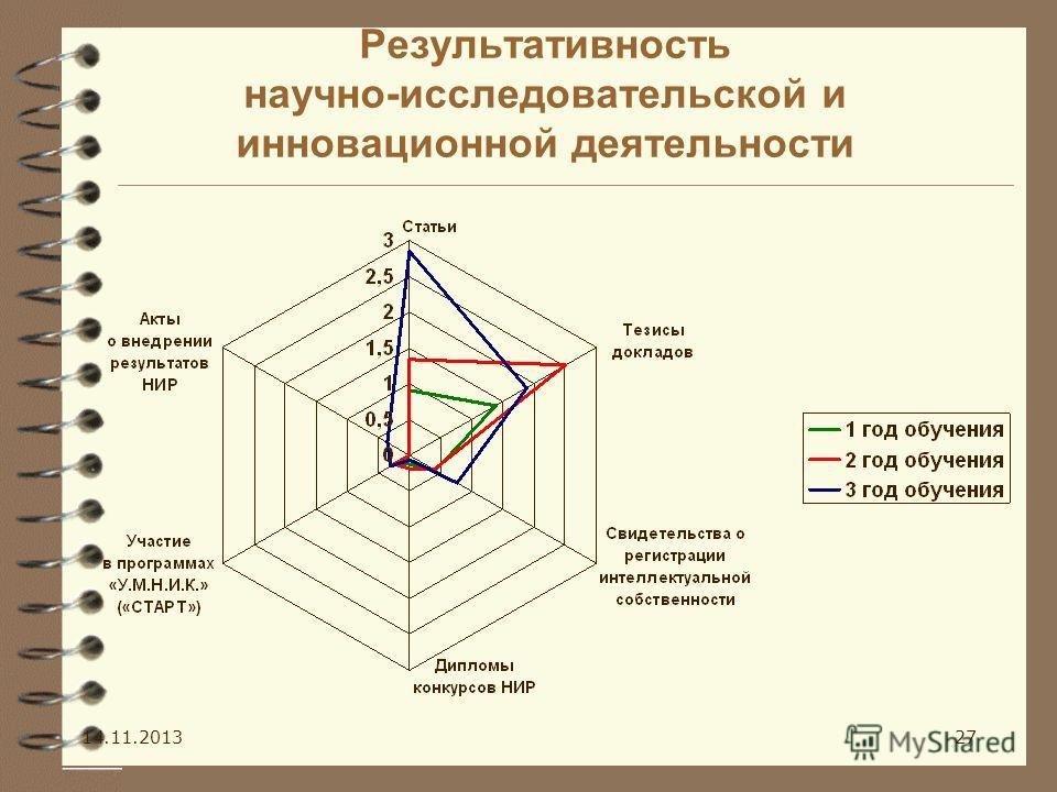 Результативность научно-исследовательской и инновационной деятельности 14.11.201327