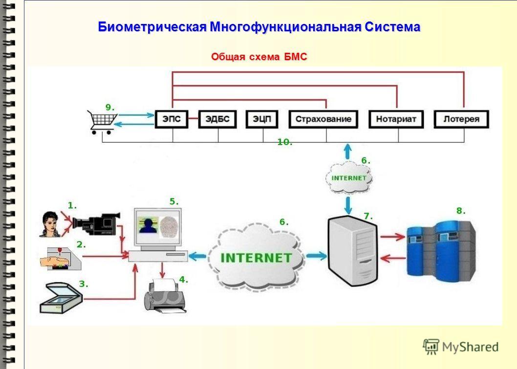 Биометрическая Многофункциональная Система Назначение Биометрической Многофункциональной Системы (БМС) БМС является универсальной системой и предназначена для выполнения следующих задач: электронно-платёжная система (ЭПС) электронно-платёжная система