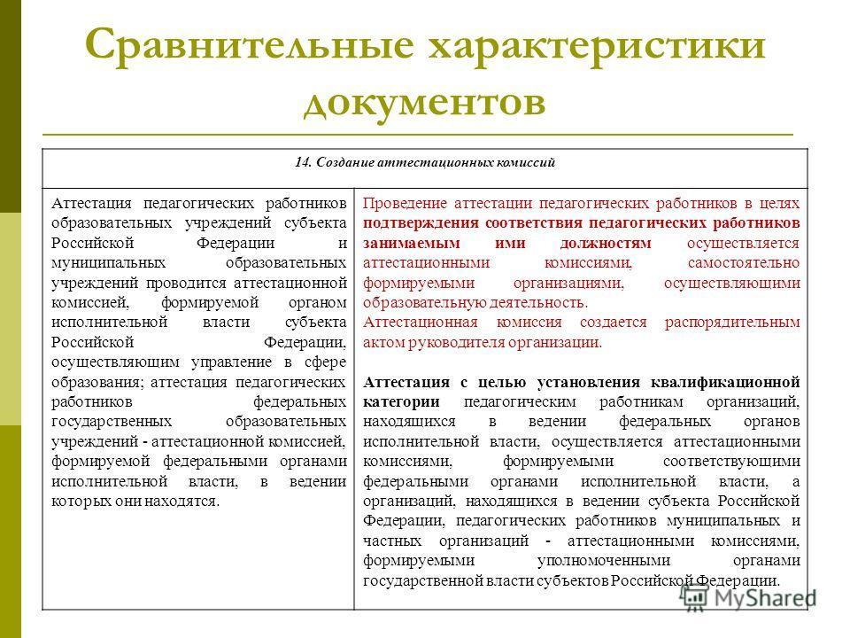 Сравнительные характеристики документов 14. Создание аттестационных комиссий Аттестация педагогических работников образовательных учреждений субъекта Российской Федерации и муниципальных образовательных учреждений проводится аттестационной комиссией,