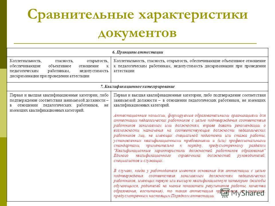 Сравнительные характеристики документов 6. Принципы аттестации Коллегиальность, гласность, открытость, обеспечивающие объективное отношение к педагогическим работникам, недопустимость дискриминации при проведении аттестации 7. Квалификационное катего
