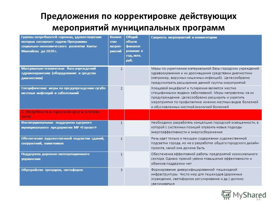 Предложения по корректировке действующих мероприятий муниципальных программ Группы потребностей горожан, удовлетворение которых составляет задачи Программы социально-экономического развтития Ханты- Мансийска до 2020 г. Количе ство мероп- риятий Общий