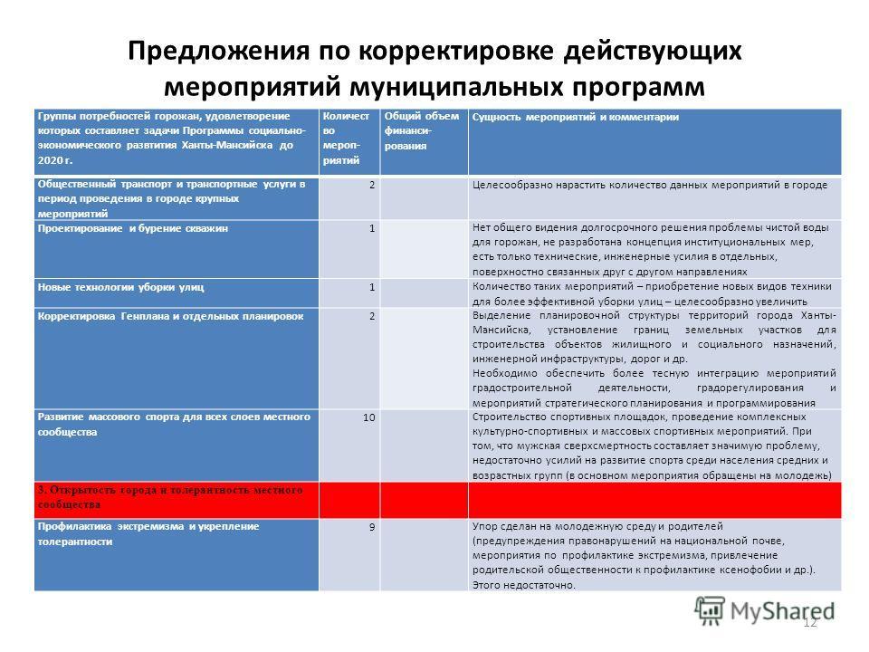 Предложения по корректировке действующих мероприятий муниципальных программ Группы потребностей горожан, удовлетворение которых составляет задачи Программы социально- экономического развтития Ханты-Мансийска до 2020 г. Количест во мероп- риятий Общий