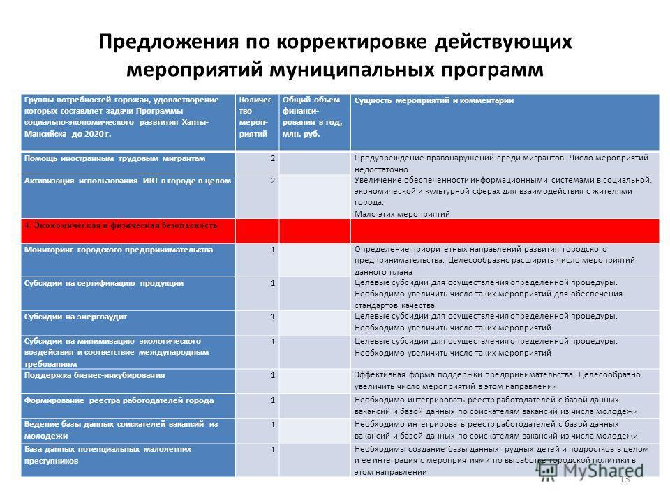 Предложения по корректировке действующих мероприятий муниципальных программ Группы потребностей горожан, удовлетворение которых составляет задачи Программы социально-экономического развтития Ханты- Мансийска до 2020 г. Количес тво мероп- риятий Общий