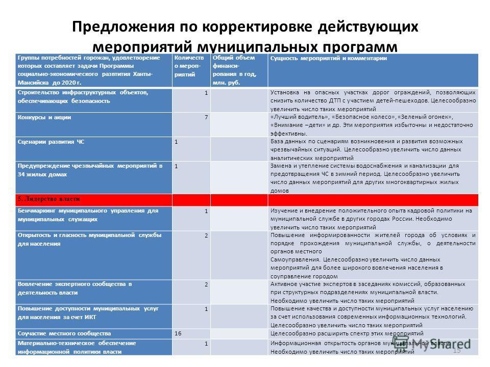Предложения по корректировке действующих мероприятий муниципальных программ Группы потребностей горожан, удовлетворение которых составляет задачи Программы социально-экономического развтития Ханты- Мансийска до 2020 г. Количеств о мероп- риятий Общий