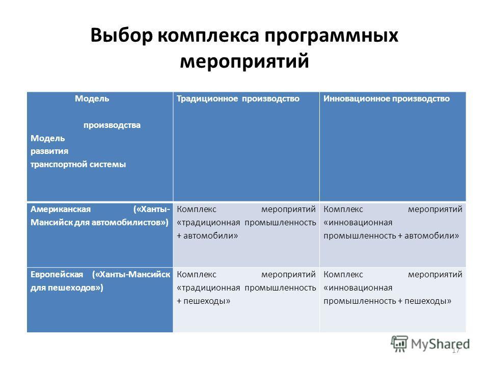 Выбор комплекса программных мероприятий Модель производства Модель развития транспортной системы Традиционное производствоИнновационное производство Американская («Ханты- Мансийск для автомобилистов») Комплекс мероприятий «традиционная промышленность