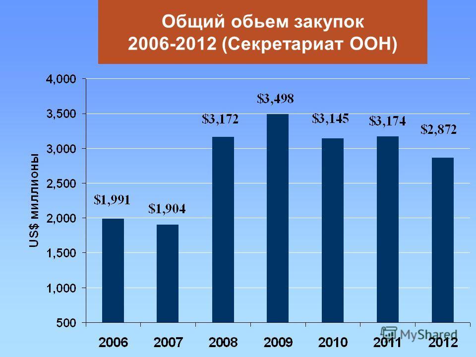 Общий обьем закупок 2006-2012 (Секретариат ООН)