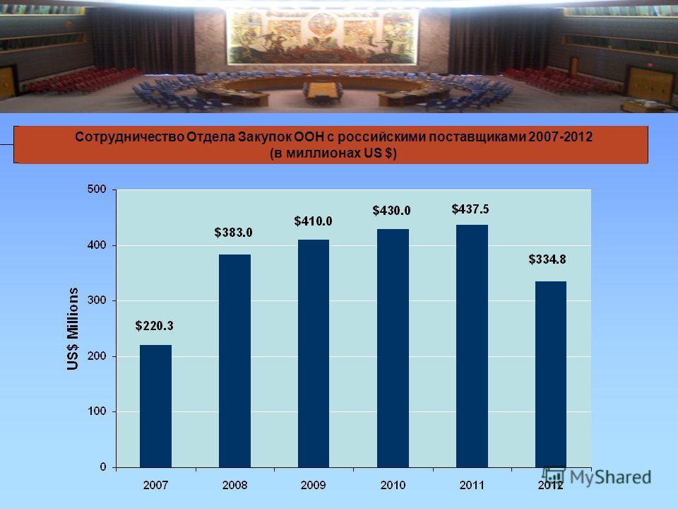 Сотрудничество Отдела Закупок ООН с российскими поставщиками 2007-2012 (в миллионах US $)