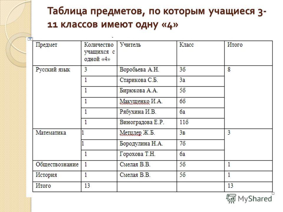 Таблица предметов, по которым учащиеся 3- 11 классов имеют одну «4»