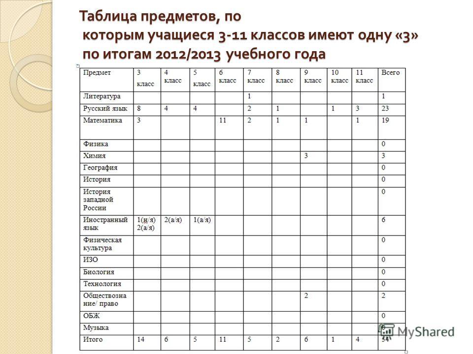Таблица предметов, по которым учащиеся 3-11 классов имеют одну «3» по итогам 2012/2013 учебного года