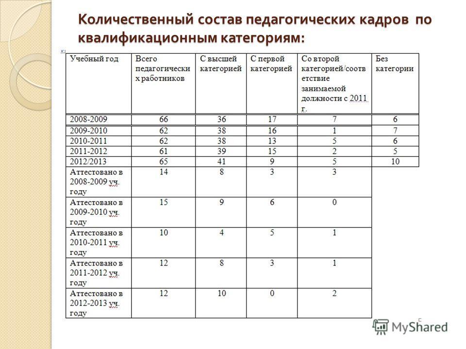Количественный состав педагогических кадров по квалификационным категориям :