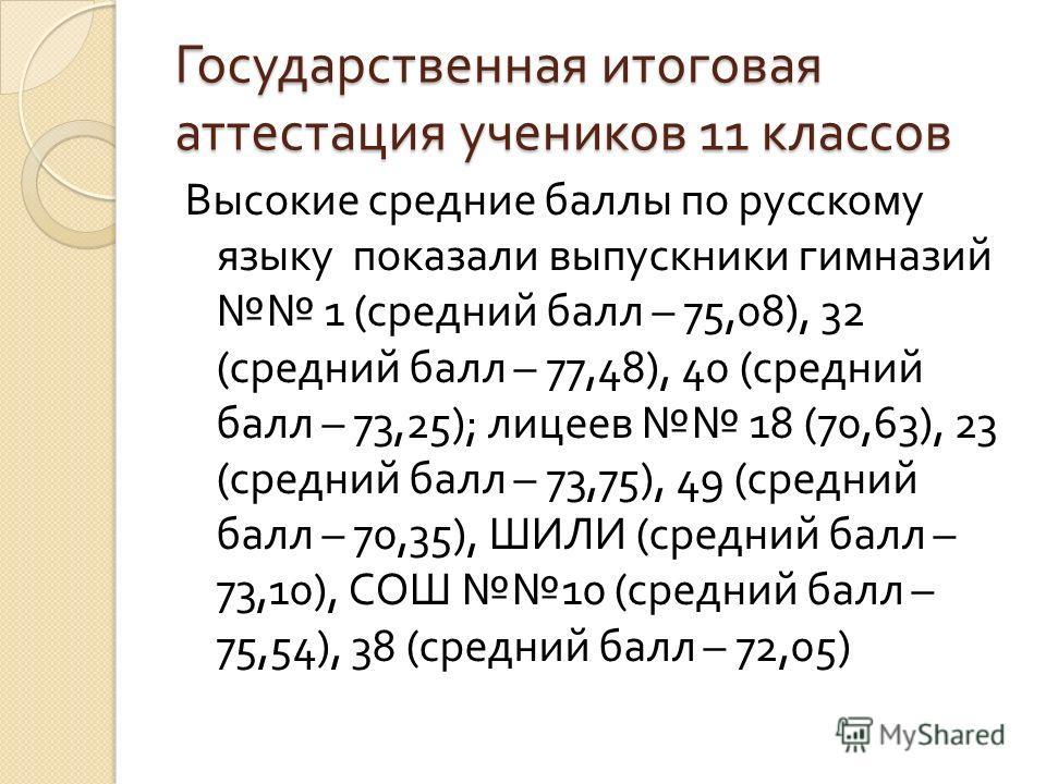 Высокие средние баллы по русскому языку показали выпускники гимназий 1 ( средний балл – 75,08), 32 ( средний балл – 77,48), 40 ( средний балл – 73,25); лицеев 18 (70,63), 23 ( средний балл – 73,75), 49 ( средний балл – 70,35), ШИЛИ ( средний балл – 7