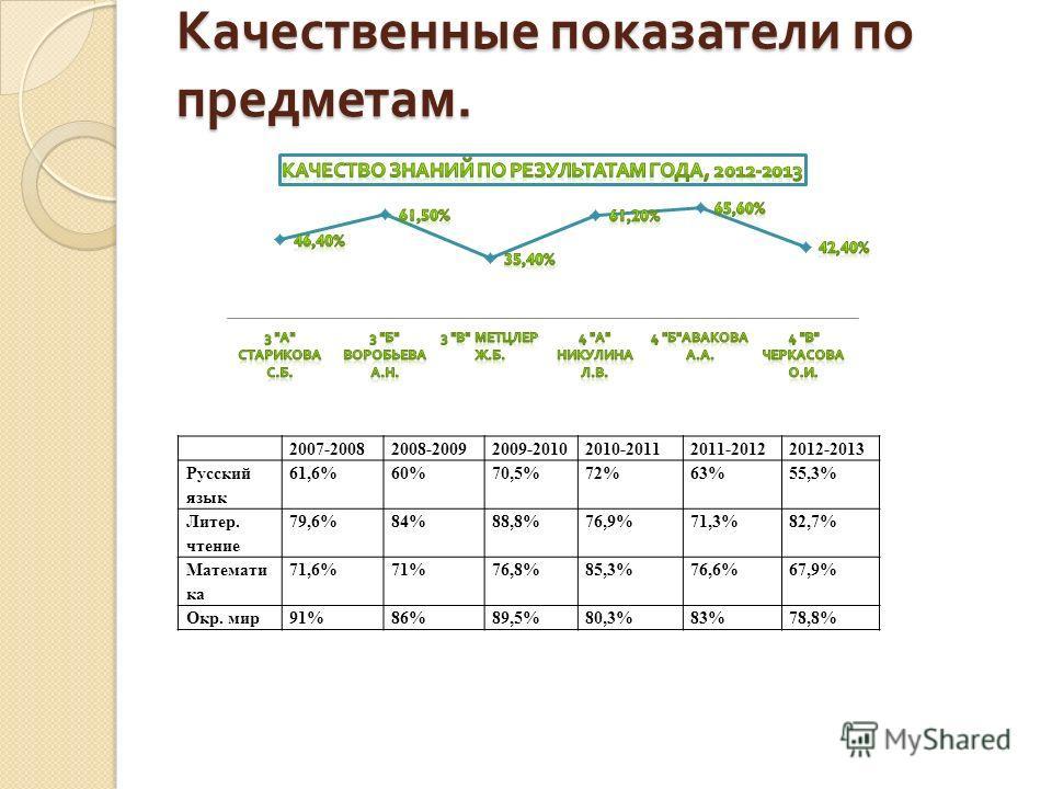 Качественные показатели по предметам. 2007-20082008-20092009-20102010-20112011-20122012-2013 Русский язык 61,6%60%70,5%72%63%55,3% Литер. чтение 79,6%84%88,8%76,9%71,3%82,7% Математи ка 71,6%71%76,8%85,3%76,6%67,9% Окр. мир91%86%89,5%80,3%83%78,8%
