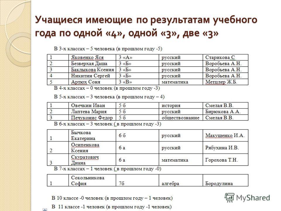 Учащи e ся имеющи e по результатам учебного года по одной «4», одной «3», две «3»