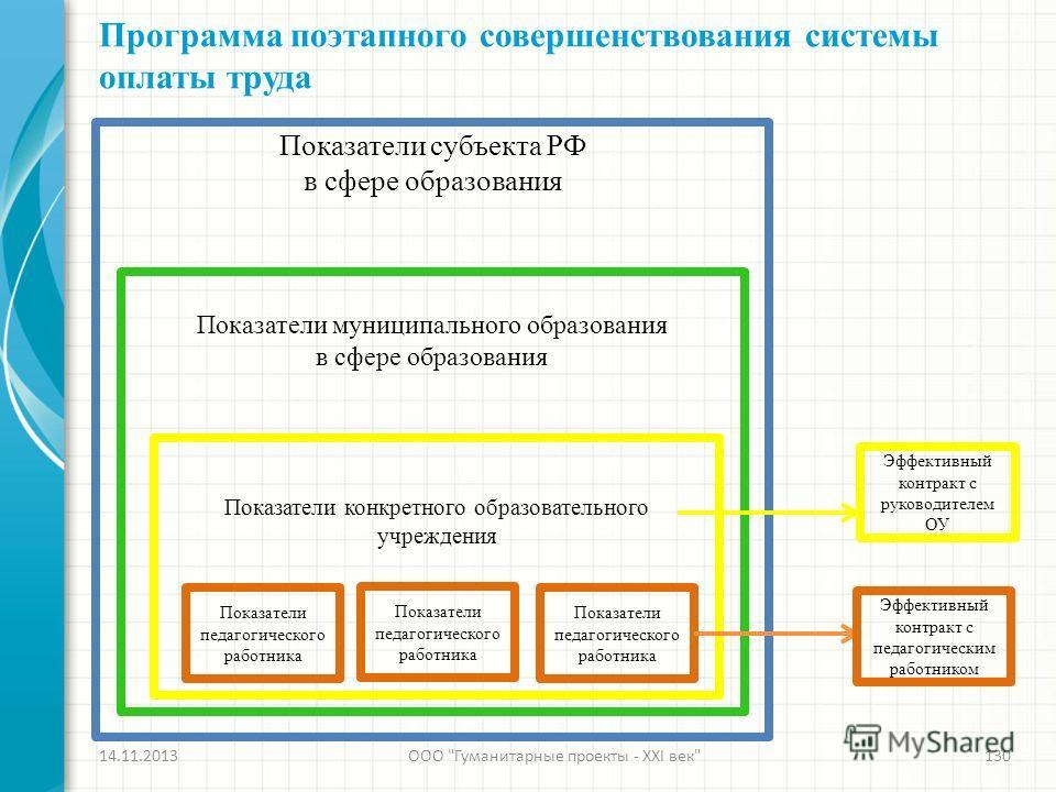Программа поэтапного совершенствования системы оплаты труда 14.11.2013ООО