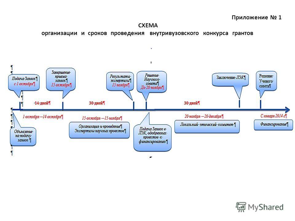 Приложение 1 СХЕМА организации и сроков проведения внутривузовского конкурса грантов