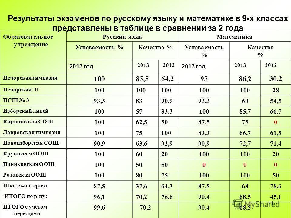 11 Результаты экзаменов по русскому языку и математике в 9-х классах представлены в таблице в сравнении за 2 года Образовательное учреждение Русский языкМатематика Успеваемость %Качество %Успеваемость % Качество % 2013 год 2013 2012 2013 год 2013 201