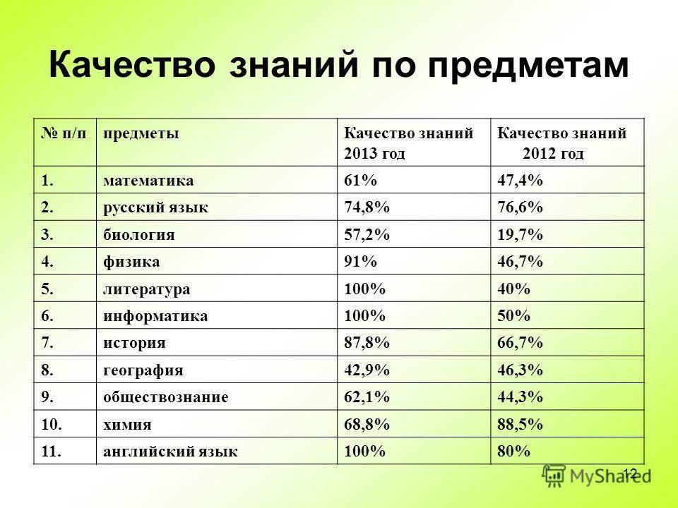 12 Качество знаний по предметам п/ппредметыКачество знаний 2013 год Качество знаний 2012 год 1.математика61%47,4% 2.русский язык74,8%76,6% 3.биология57,2%19,7% 4.физика91%46,7% 5.литература100%40% 6.информатика100%50% 7.история87,8%66,7% 8.география4