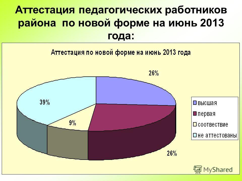 33 Аттестация педагогических работников района по новой форме на июнь 2013 года: