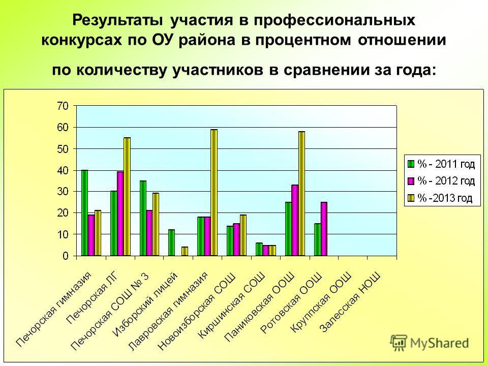 35 Результаты участия в профессиональных конкурсах по ОУ района в процентном отношении по количеству участников в сравнении за года: