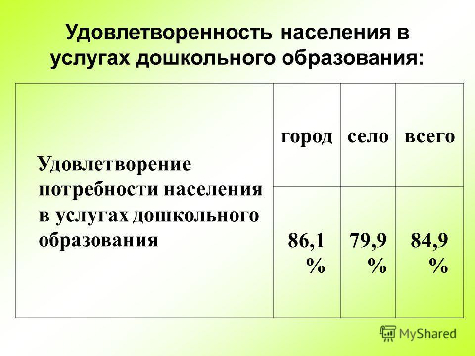 Удовлетворенность населения в услугах дошкольного образования: Удовлетворение потребности населения в услугах дошкольного образования городселовсего 86,1 % 79,9 % 84,9 %