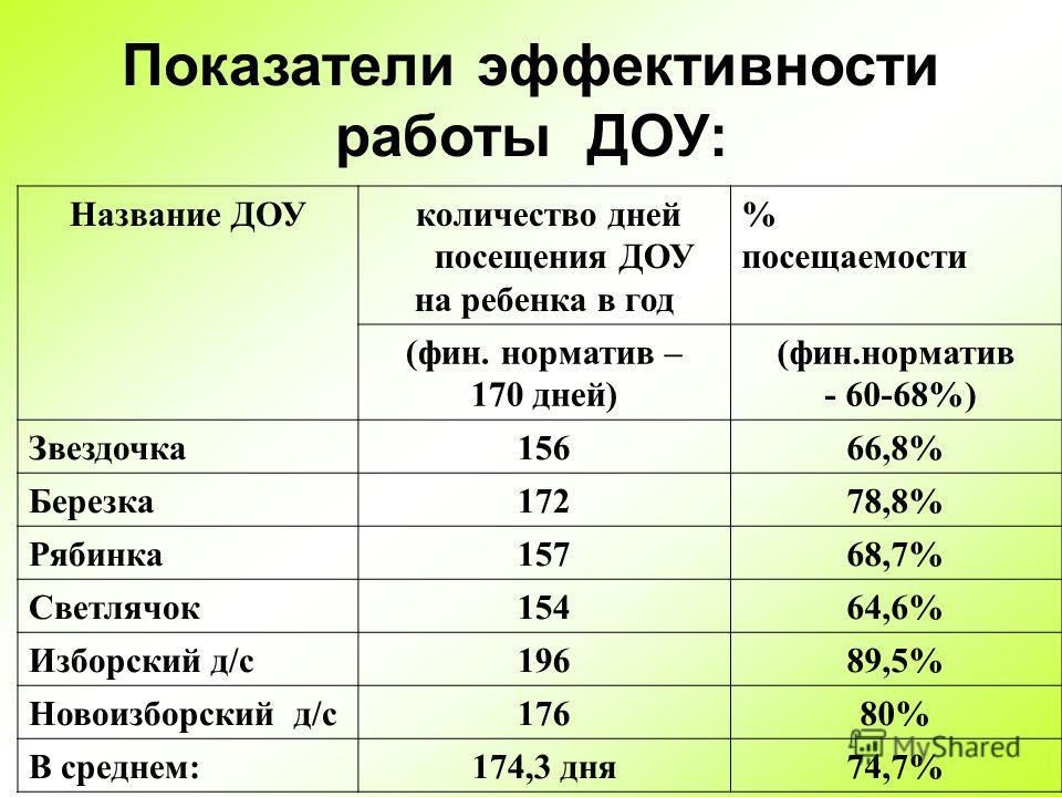 Показатели эффективности работы ДОУ: Название ДОУ количество дней посещения ДОУ на ребенка в год % посещаемости (фин. норматив – 170 дней) (фин.норматив - 60-68%) Звездочка15666,8% Березка17278,8% Рябинка15768,7% Светлячок15464,6% Изборский д/с19689,