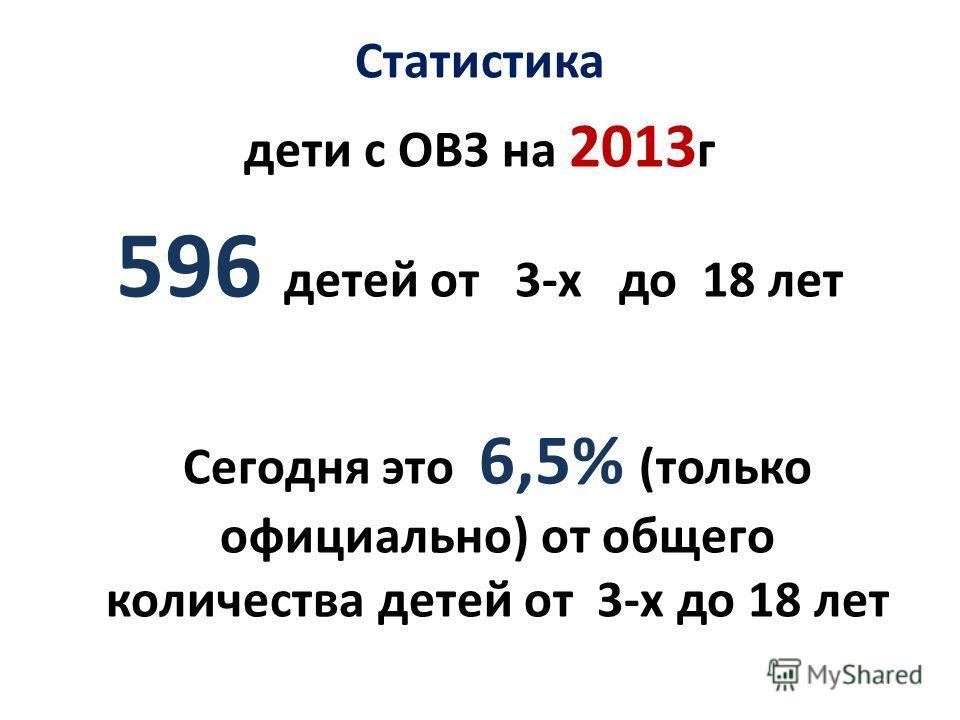 Статистика дети с ОВЗ на 2013 г 596 детей от 3-х до 18 лет Сегодня это 6,5% (только официально) от общего количества детей от 3-х до 18 лет