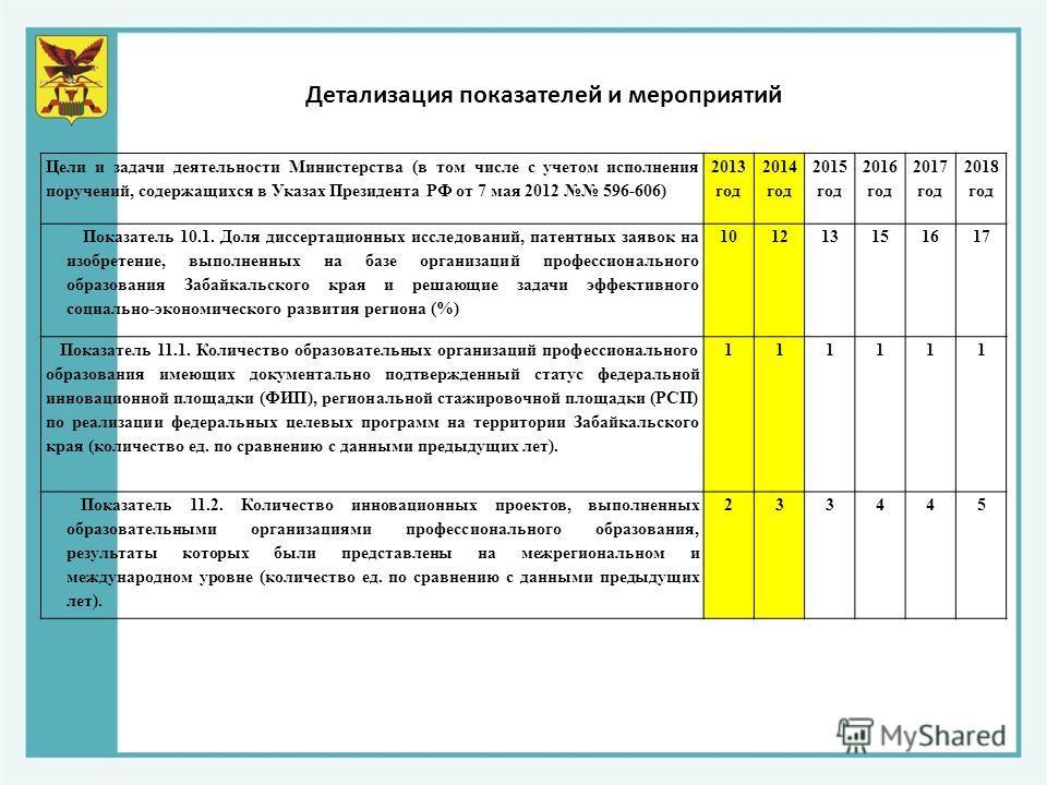 Цели и задачи деятельности Министерства (в том числе с учетом исполнения поручений, содержащихся в Указах Президента РФ от 7 мая 2012 596-606) 2013 год 2014 год 2015 год 2016 год 2017 год 2018 год Показатель 10.1. Доля диссертационных исследований, п