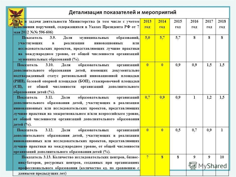 Цели и задачи деятельности Министерства (в том числе с учетом исполнения поручений, содержащихся в Указах Президента РФ от 7 мая 2012 596-606) 2013 год 2014 год 2015 год 2016 год 2017 год 2018 год Показатель 3.9. Доля муниципальных образований, участ
