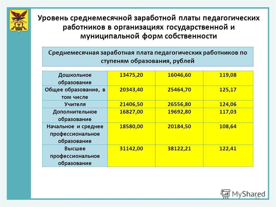 Уровень среднемесячной заработной платы педагогических работников в организациях государственной и муниципальной форм собственности 42 Дошкольное образование 13475,2016046,60119,08 Общее образование, в том числе 20343,4025464,70125,17 Учителя21406,50