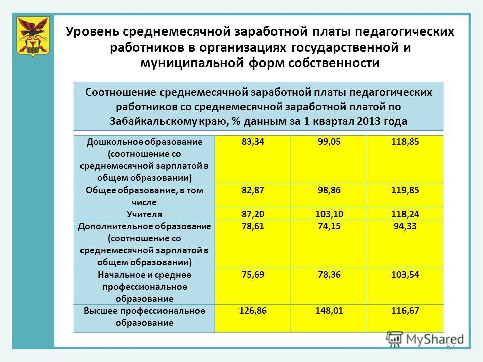 Уровень среднемесячной заработной платы педагогических работников в организациях государственной и муниципальной форм собственности 43 Дошкольное образование (соотношение со среднемесячной зарплатой в общем образовании) 83,3499,05118,85 Общее образов