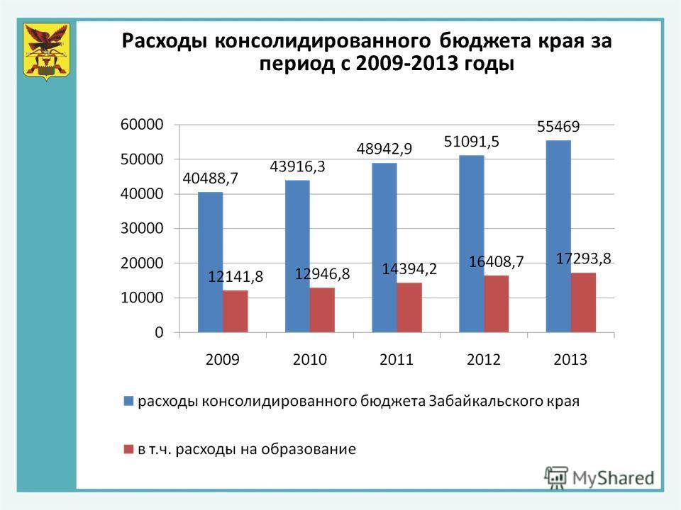 Расходы консолидированного бюджета края за период с 2009-2013 годы
