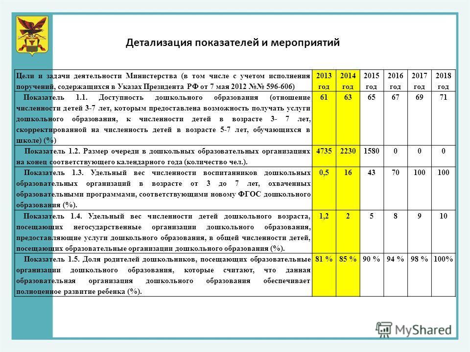 Цели и задачи деятельности Министерства (в том числе с учетом исполнения поручений, содержащихся в Указах Президента РФ от 7 мая 2012 596-606) 2013 год 2014 год 2015 год 2016 год 2017 год 2018 год Показатель 1.1. Доступность дошкольного образования (