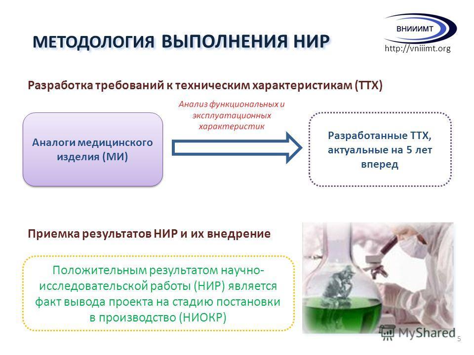 Разработка требований к техническим характеристикам (ТТХ) Аналоги медицинского изделия (МИ) Анализ функциональных и эксплуатационных характеристик Разработанные ТТХ, актуальные на 5 лет вперед Приемка результатов НИР и их внедрение Положительным резу