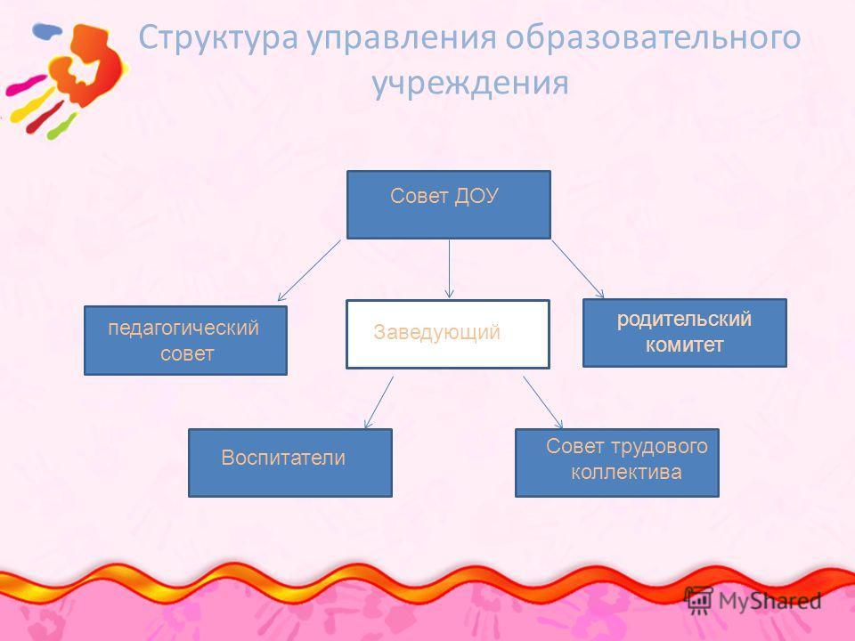 Структура управления образовательного учреждения педагогический совет Совет ДОУ родительский комитет Заведующий Воспитатели Совет трудового коллектива