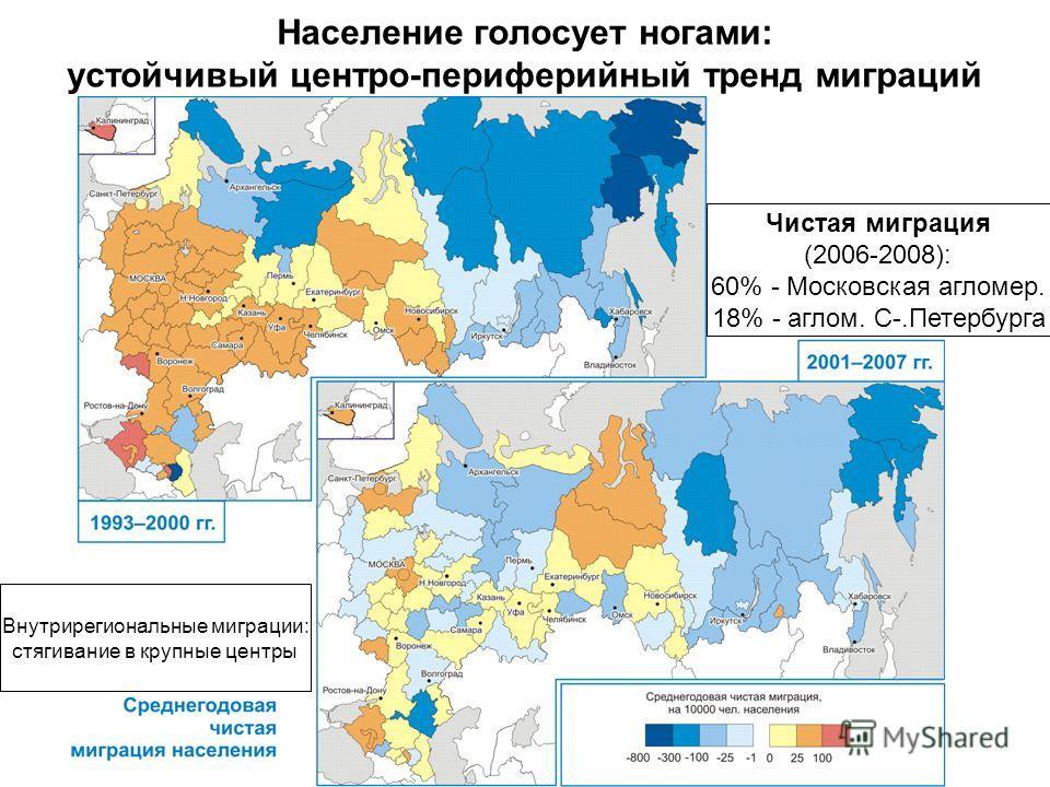 Население голосует ногами: устойчивый центро-периферийный тренд миграций Чистая миграция (2006-2008): 60% - Московская агломер. 18% - аглом. С-.Петербурга Внутрирегиональные миграции: стягивание в крупные центры