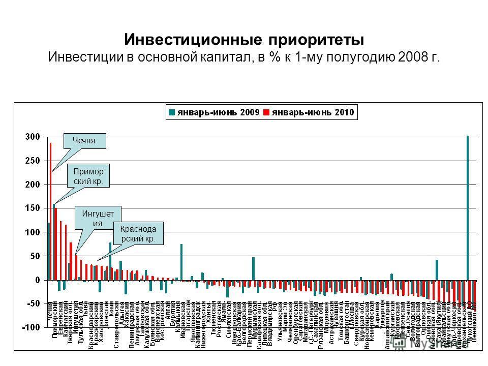 Инвестиционные приоритеты Инвестиции в основной капитал, в % к 1-му полугодию 2008 г. Чечня Примор ский кр. Ингушет ия Краснода рский кр.