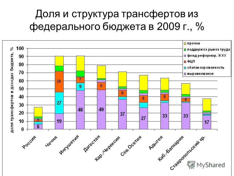 Доля и структура трансфертов из федерального бюджета в 2009 г., %