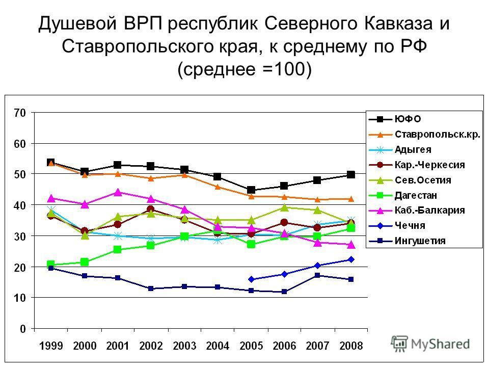 Душевой ВРП республик Северного Кавказа и Ставропольского края, к среднему по РФ (среднее =100)