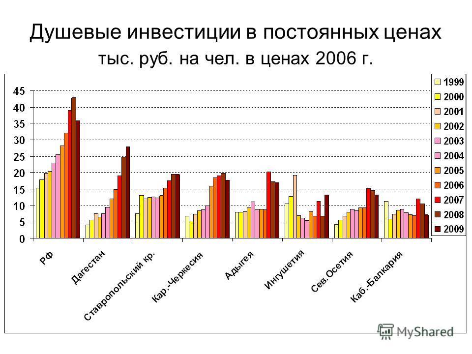 Душевые инвестиции в постоянных ценах тыс. руб. на чел. в ценах 2006 г.