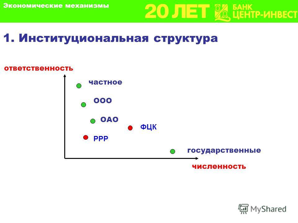 1. Институциональная структура ответственность численность частное ООО ОAООAО государственные РРР ФЦК Экономические механизмы