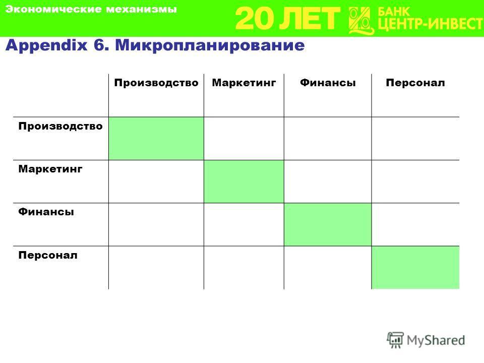 Appendix 6. Микропланирование ПроизводствоМаркетингФинансыПерсонал Производство Маркетинг Финансы Персонал Экономические механизмы
