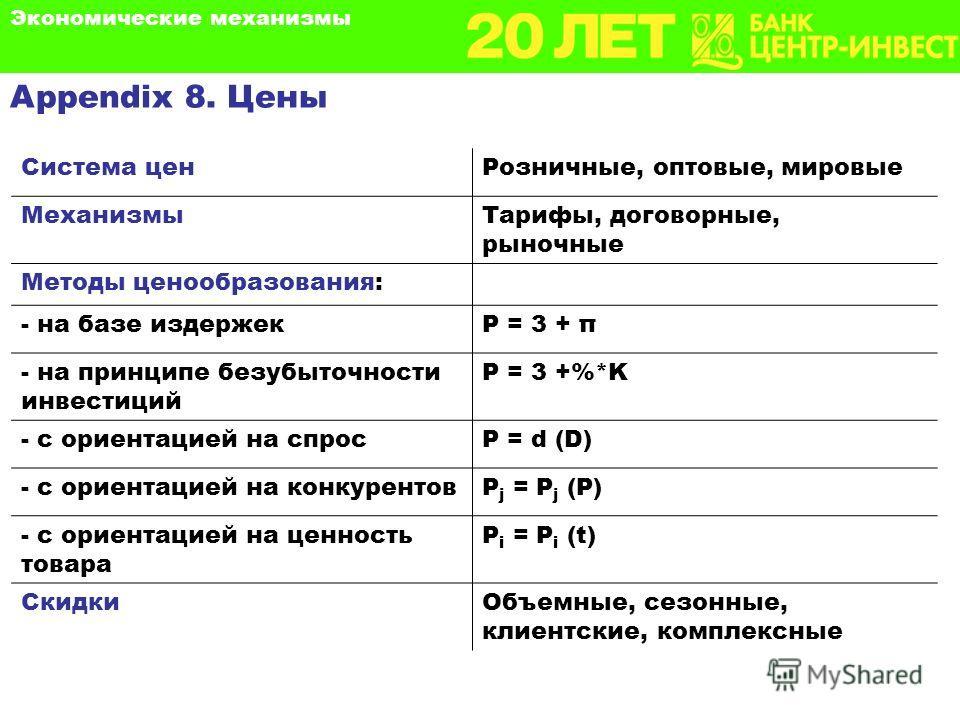 Appendix 8. Цены Система ценРозничные, оптовые, мировые МеханизмыТарифы, договорные, рыночные Методы ценообразования: - на базе издержекP = 3 + π - на принципе безубыточности инвестиций P = 3 +%*K - с ориентацией на спросP = d (D) - с ориентацией на