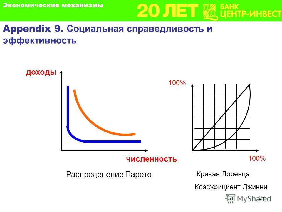 27 численность Appendix 9. Социальная справедливость и эффективность доходы Кривая Лоренца Коэффициент Джинни 100% Распределение Парето Экономические механизмы