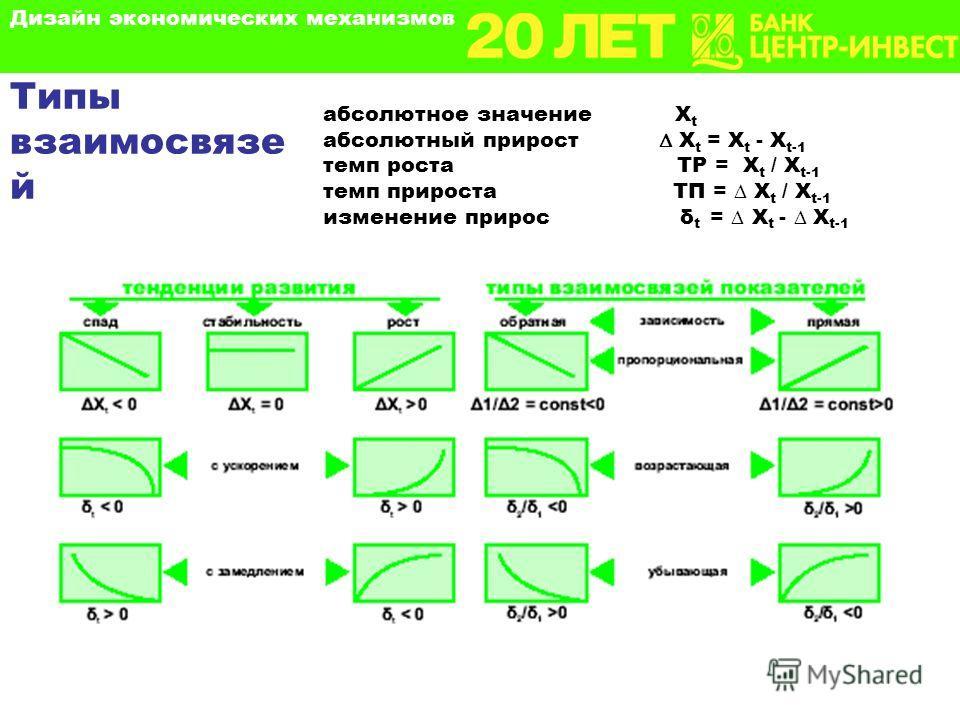 абсолютное значение X t абсолютный прирост X t = X t - X t-1 темп роста ТР = X t / X t-1 темп прироста ТП = X t / X t-1 изменение прирос δ t = X t - X t-1 Типы взаимосвязе й Дизайн экономических механизмов